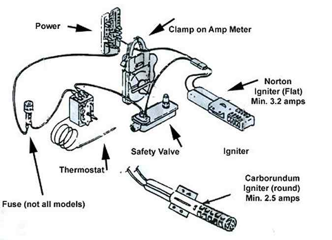Gas Range Components