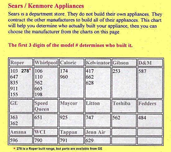 refrigerator wiring diagram whirlpool pioneer avh x2800bs youtube kenmore range codes
