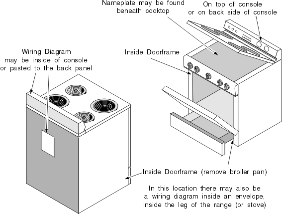 Oven, Stove, Range And Cooktop Parts And Controls