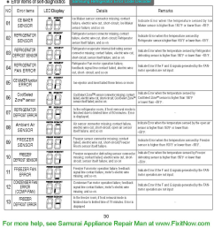samsung refrigerator error codes [ 871 x 960 Pixel ]