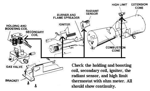 How to Check the Burner Components in a Gas Dryer