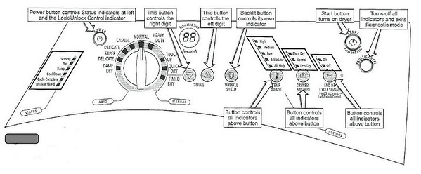 Whirlpool Duet Dryer Wiring Diagram Whirlpool Duet Dryer Repair