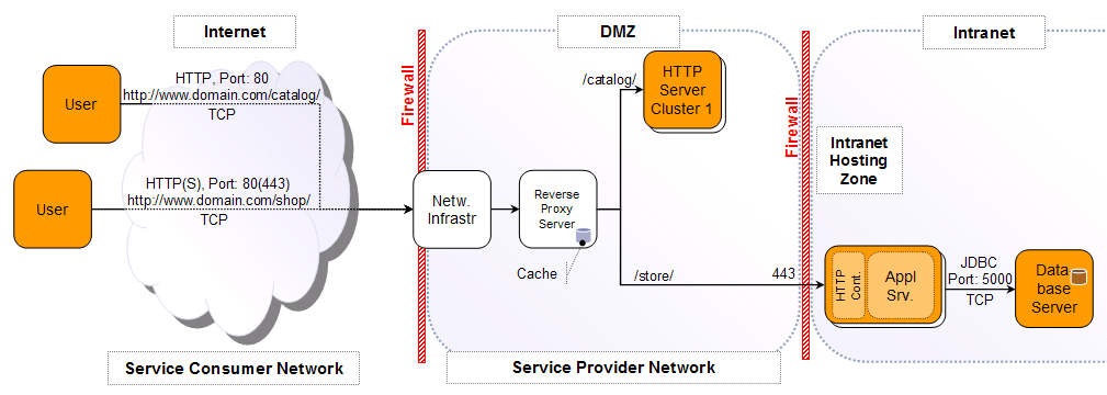 Diagram The Network Diagram – A Practical Guide To Software