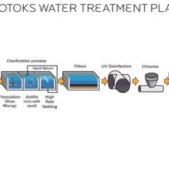 Diagram Of Water Purification Process Stages Meiosis Labeled Current And Future Applications The Carbon Nanotube Filter - ...