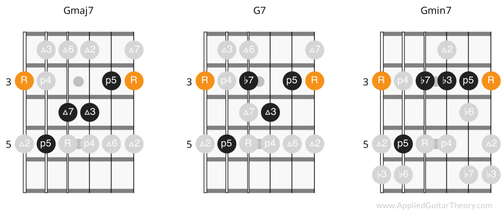 Intervals on Guitar: The Most Important Music Concept for