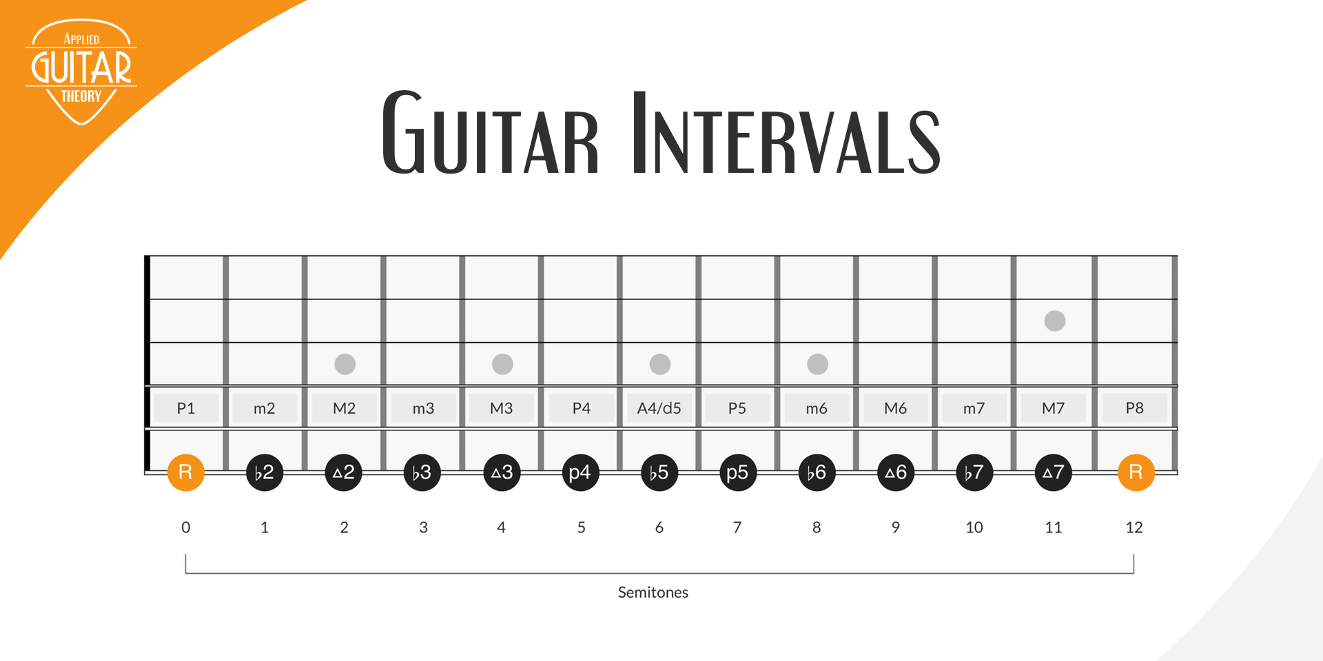 Intervals On Guitar The Most Important Music Concept For