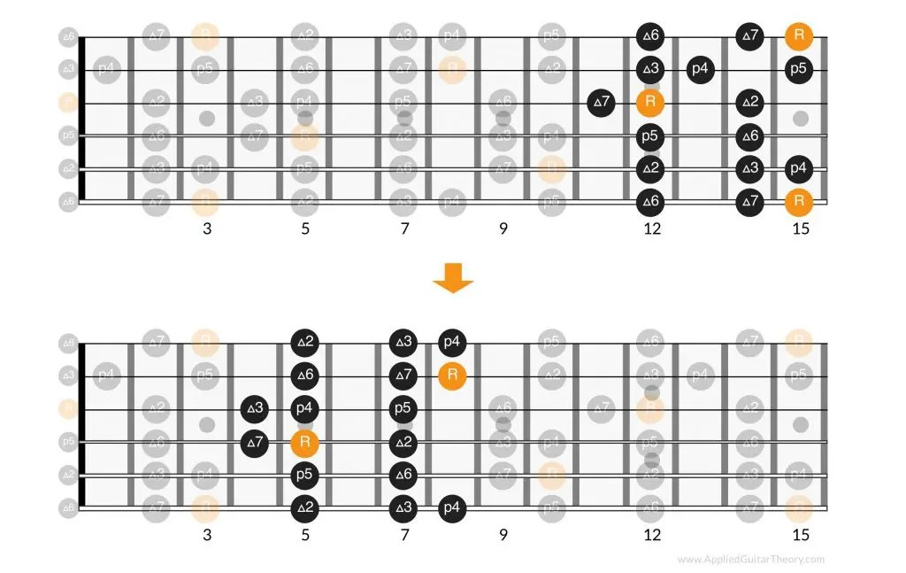 Navigating Major Scale Positions on Guitar by Using the