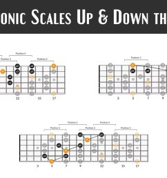 3 easy ways to play pentatonic scales up and down the neck applied guitar theory [ 1920 x 960 Pixel ]