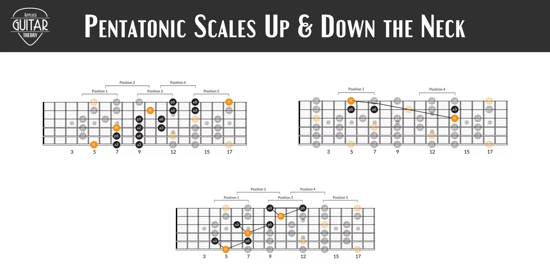 hight resolution of 3 easy ways to play pentatonic scales up and down the neck applied guitar theory