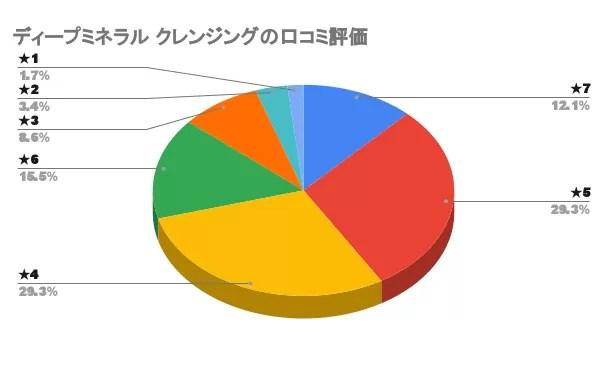 ディープミネラルクレンジング口コミグラフ