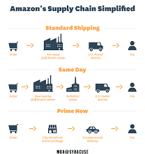 Amazon Said to improve delivery by using robots for better consumer consumption