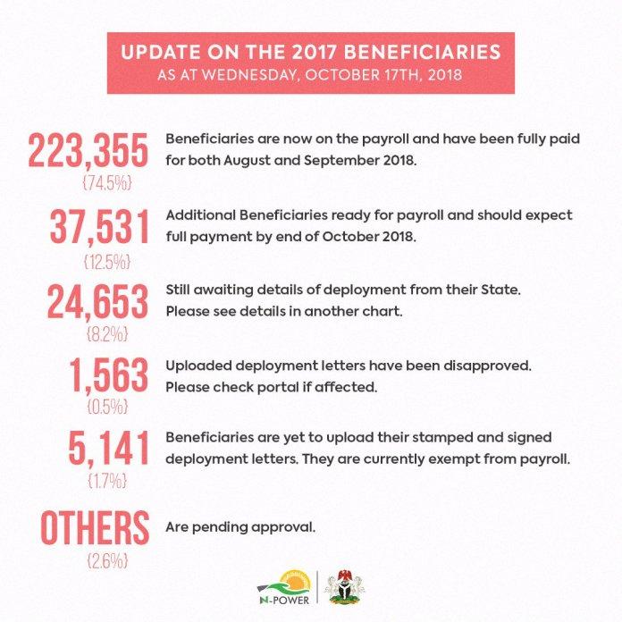 2017 Beneficiaries