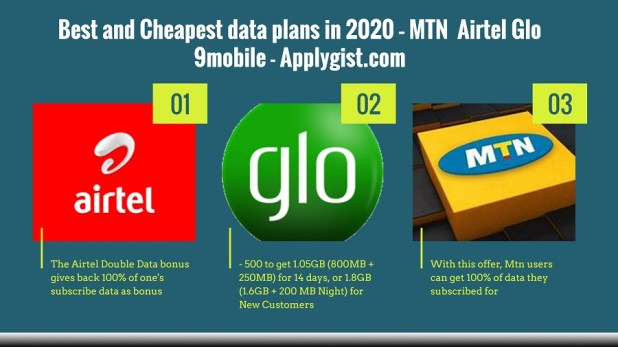Cheapest data plans in 2020