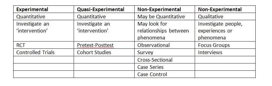Quantitative Experimental And Quasi Experimental Research Applying