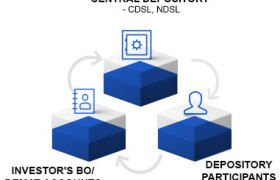 CDSL Files Papers For IPO With SEBI - Apply IPO