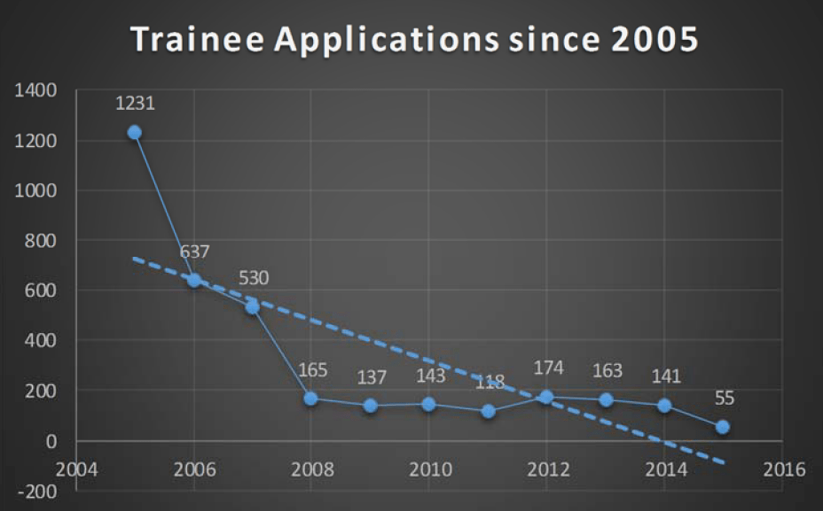 Chart of what has become of appraiser trainees in Illinois