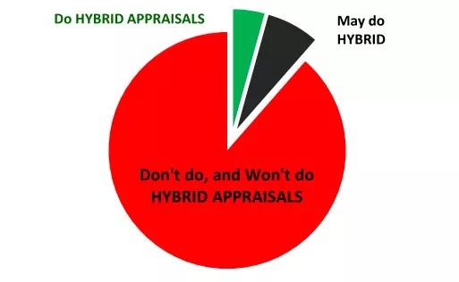 Hybrid Appraisals Survey Results