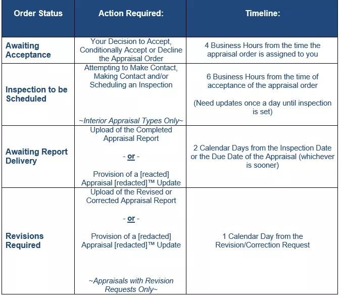AMC appraisal requirements