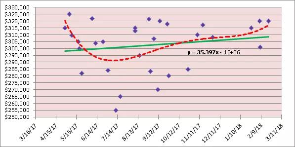 Sales Graph 3