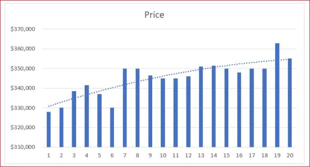 Price over Time