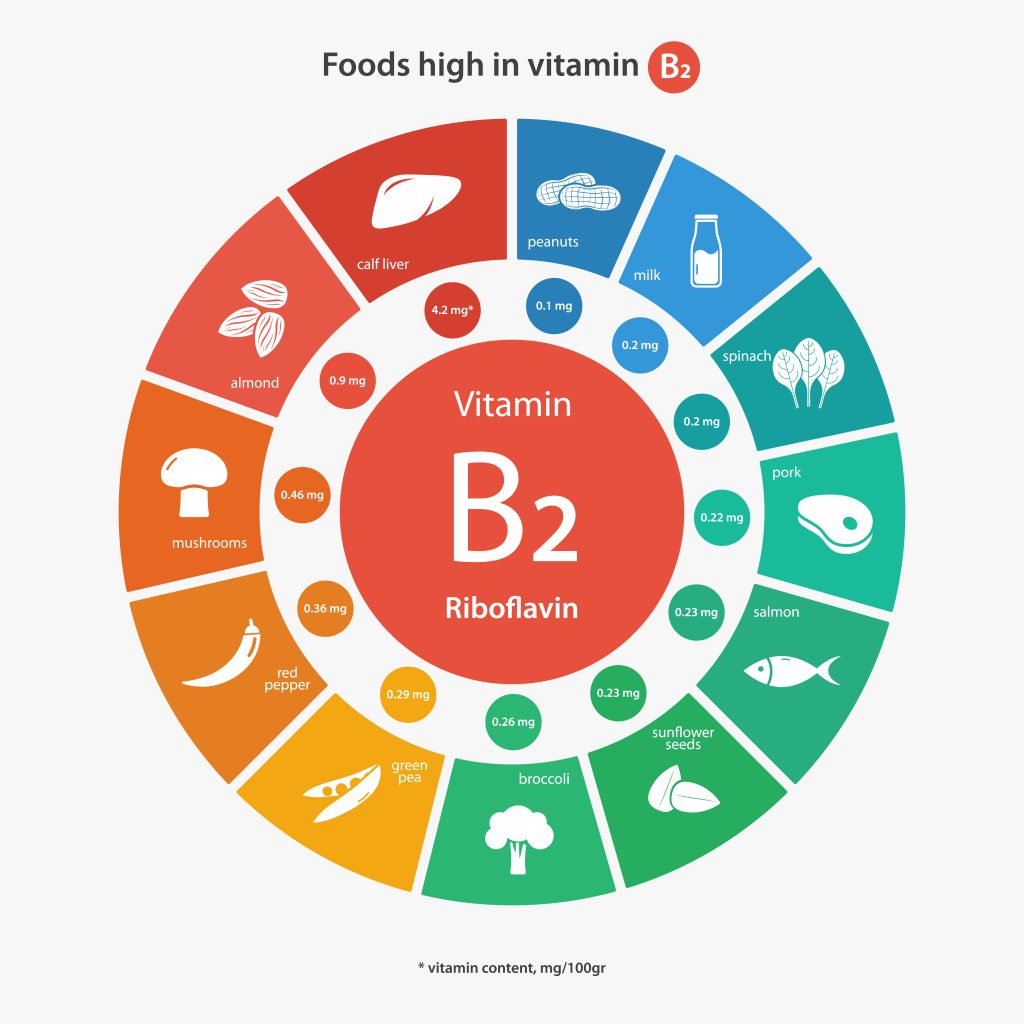 Vitamin B2 (Riboflavin) Benefits. Deficiencies. Sources. Effects. Prevention