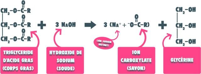 Faire son savon : bilan chimique de la saponification à froid (SAF)
