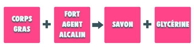 Faire son savon : saponification à froid (SAF)