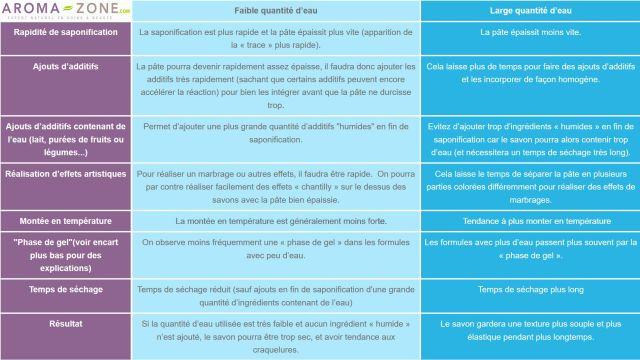 Comparaison des effets d'un faible quantité d'eau pour préparer la lessive de soude (= réduction d'eau), et d'une large quantité d'eau (= quantité d'eau habituelle)