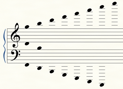 Les interlignes supplémentaires au piano