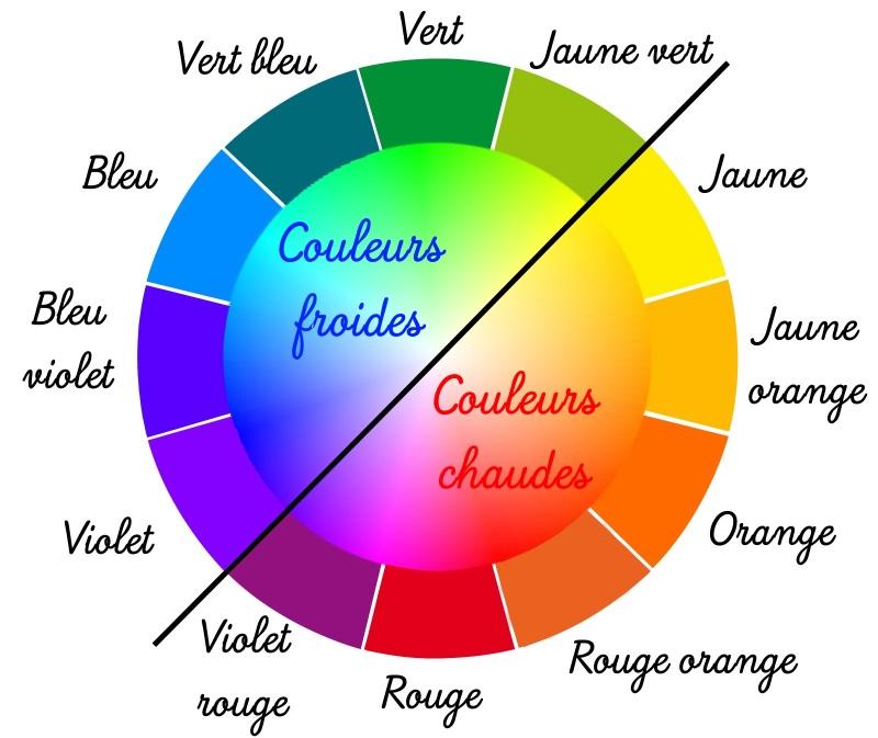 cercle des couleurs froides et chaudes