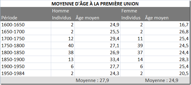 Age au mariage