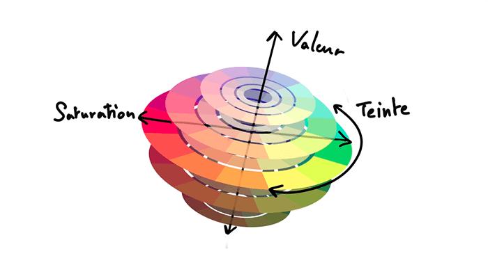 théorie de la couleur : la boule chromatique