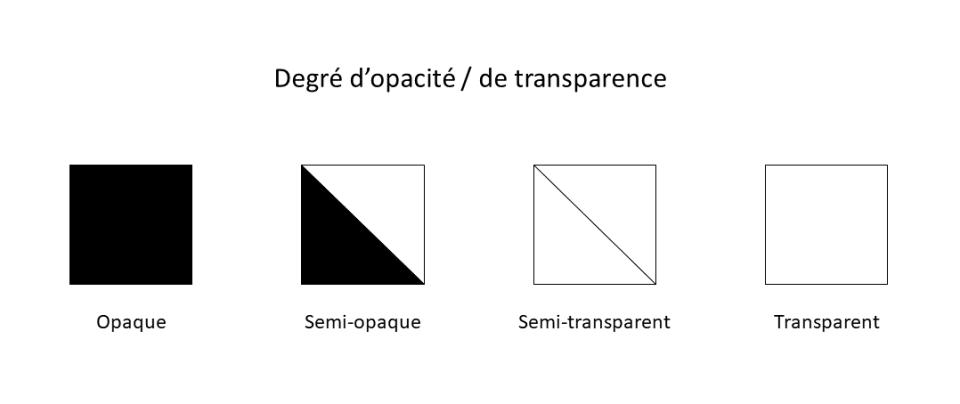 Symboles représentés sur les tubes de peinture pour désigner le degré d'opacité ou de transparence