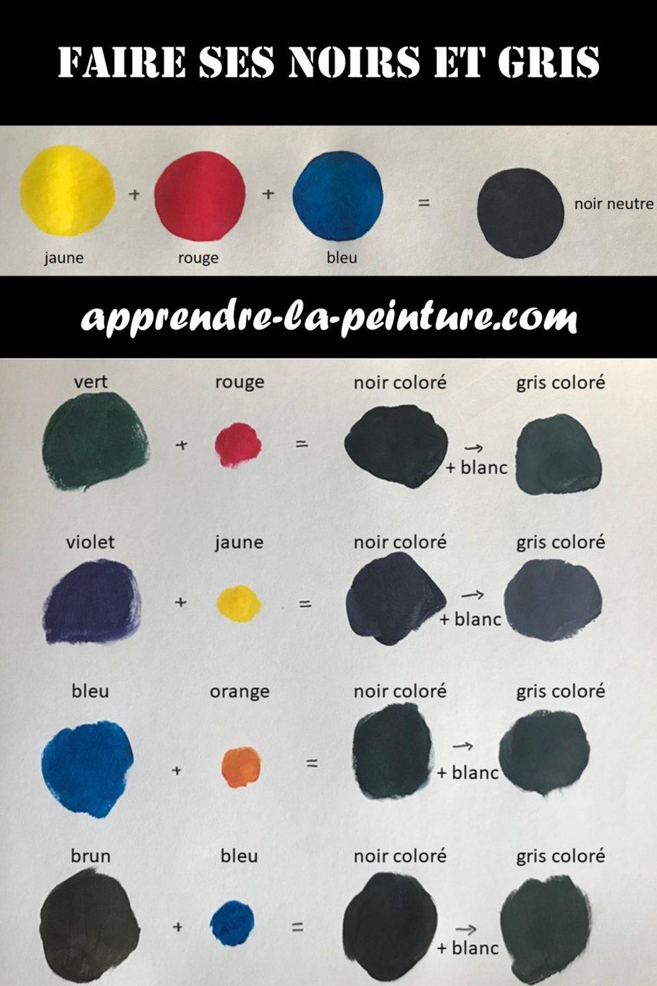 obtenir du noir ou du gris par mélange de couleurs sans tube de noir