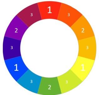 cercle chromatique avec les couleurs primaires secondaires et tertiaires