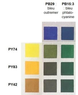 sélection dans le tableau des mélanges des couleurs des verts obtenus avec le bleu outremer et le bleu phtalo pour comparatif