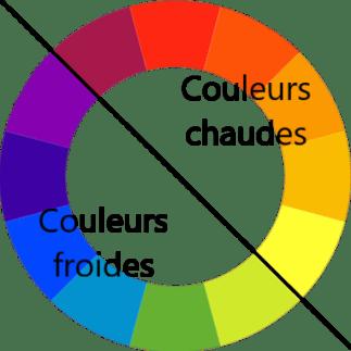 Séparation des couleurs chaudes et froides sur le cercle chromatique