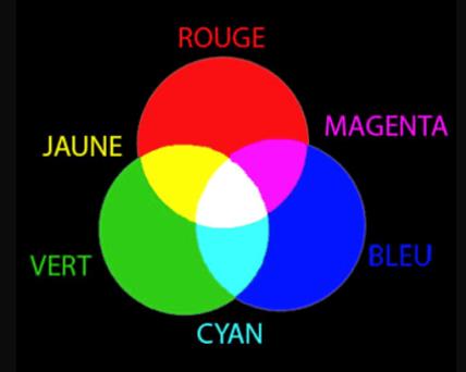 composition de la lumière blanche et identification des couleurs primaires en peinture