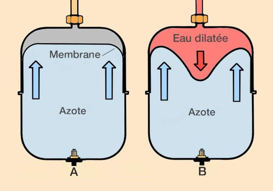 membrane de vase