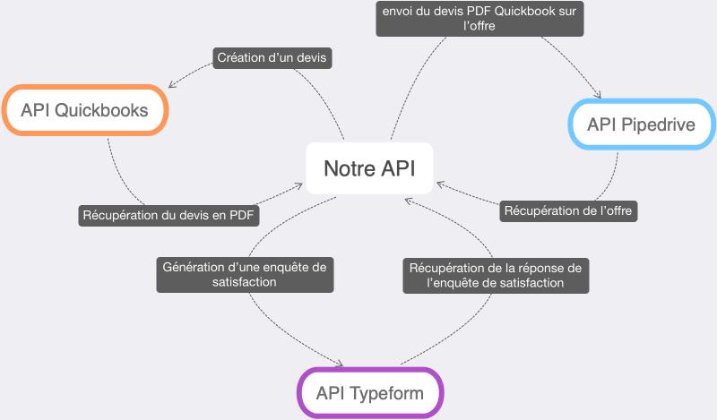 exemple d'utilisation API