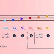 1ere-Position-violoncelle