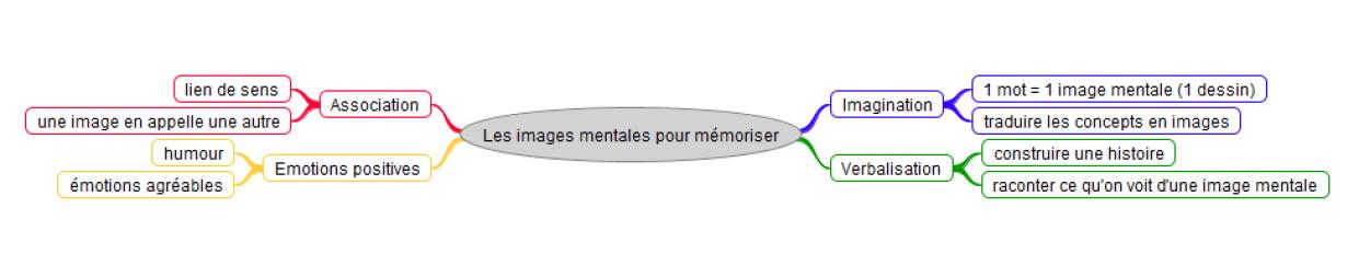 images mentales pour mémoriser