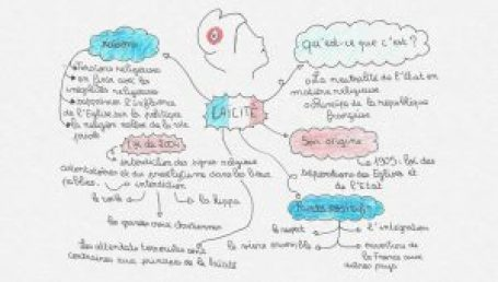 exemple de carte mentale