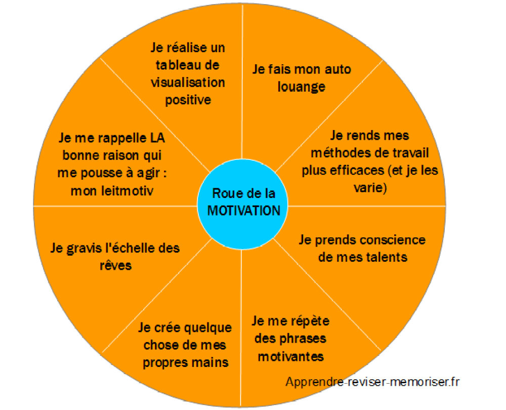 roue de la motivation