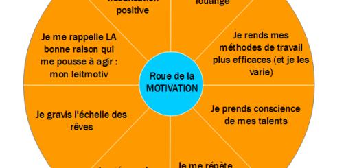 roue de la motivation