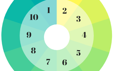 roue tables de multiplication