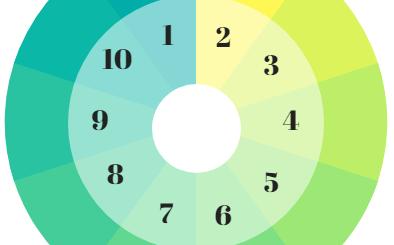 roue tables de multiplication