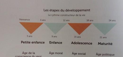 développement enfant montessori