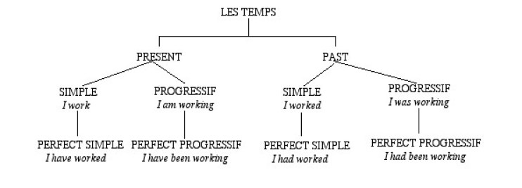 schema classification apprendre