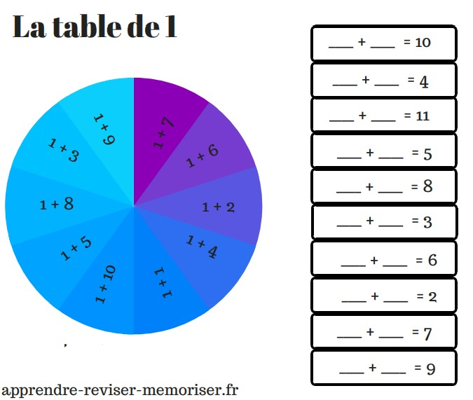 apprendre tables additions